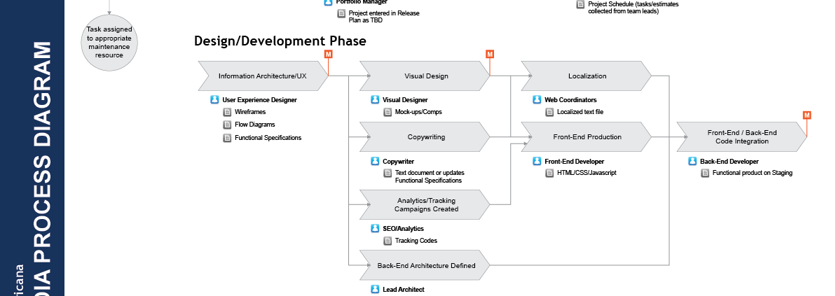 DIRECTV Latin America Process Diagram