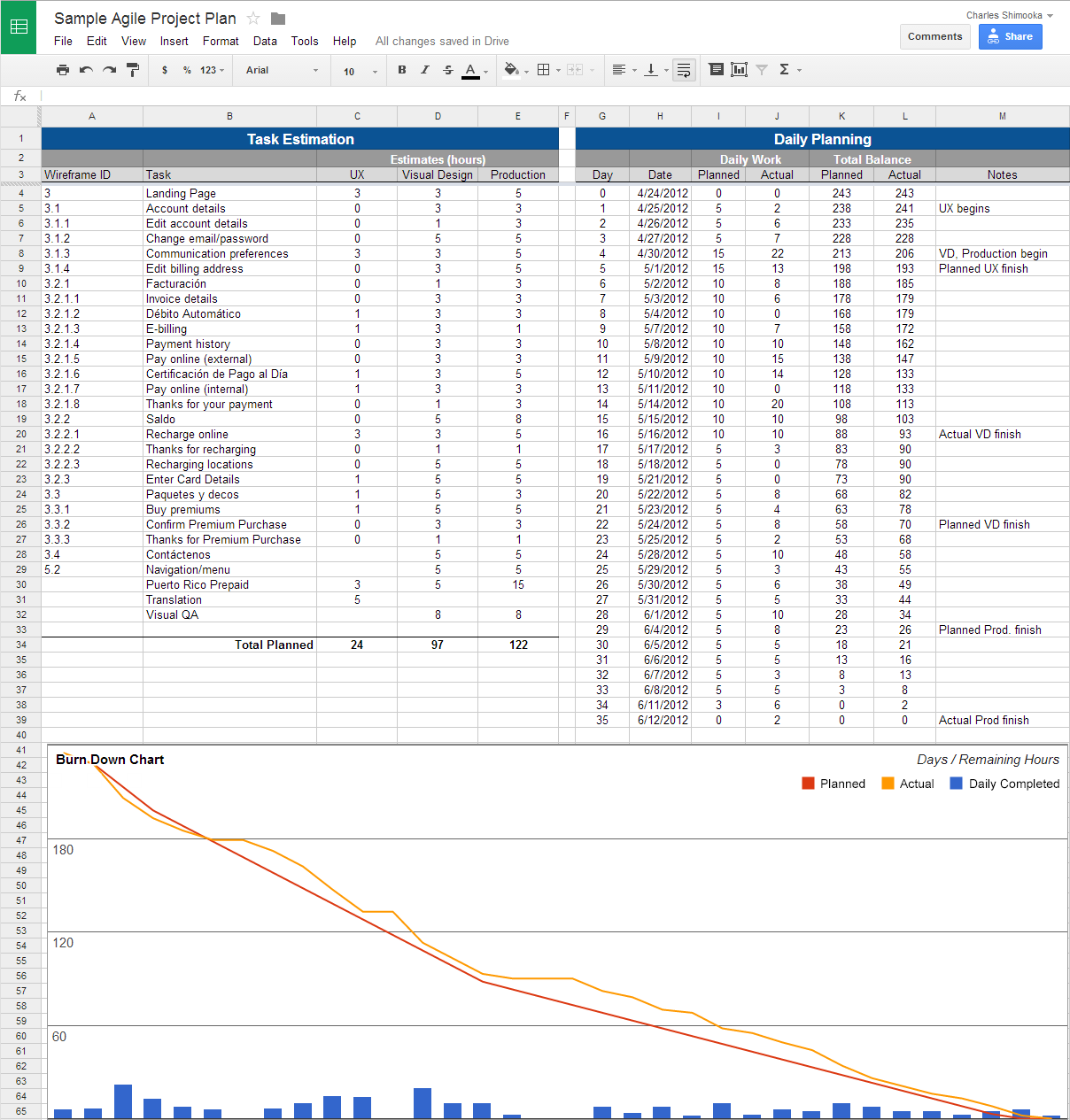 Agile Project Planning with Google Docs Charles Shimooka – Daily Task Sheet