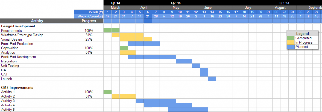 Agile Project Planning with Google Docs – Charles Shimooka