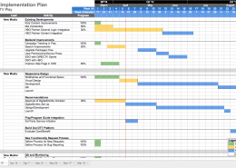 A section of the Project Plan for Phase II